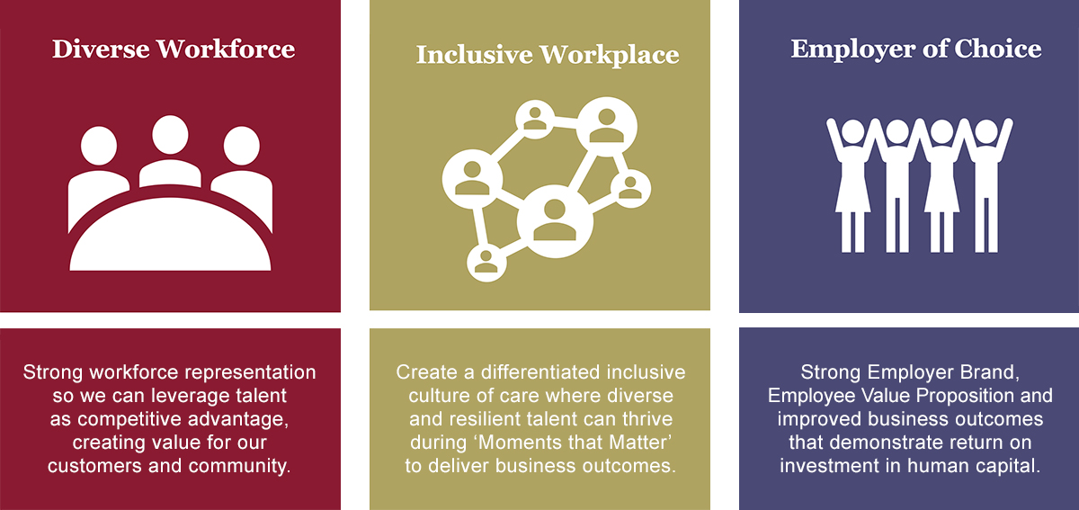 Colourful image of three columns titled Diverse Workforce, Inclusive Workplace and Employer of Choice.